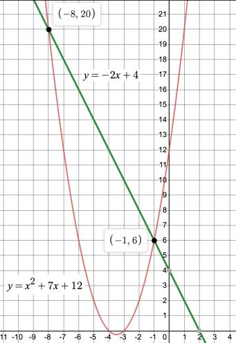 Parabola Line
